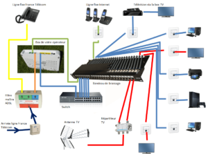 Relationship home VDI devices (VOICE DATA IMAGES) IN CAMEROON